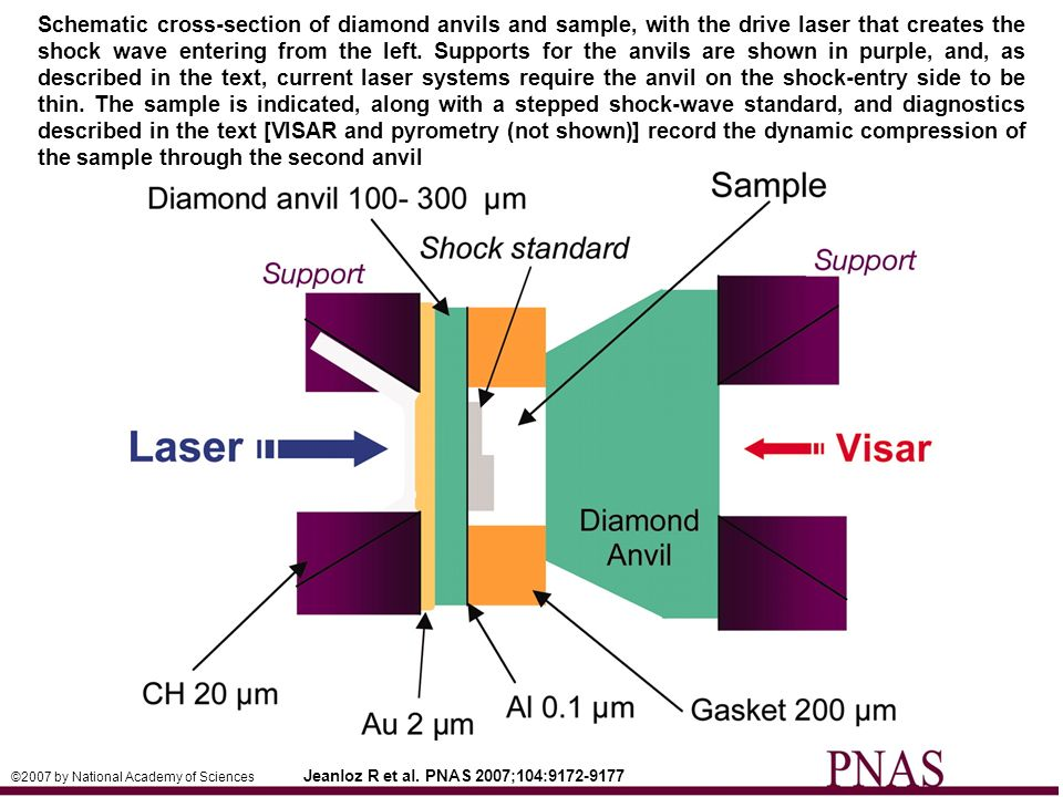Schematic cross-section of diamond anvils and sample, with the drive laser that creates the shock wave entering from the left. Supports for the anvils are shown in purple, and, as described in the text, current laser systems require the anvil on the shock-entry side to be thin. The sample is indicated, along with a stepped shock-wave standard, and diagnostics described in the text [VISAR and pyrometry (not shown)] record the dynamic compression of the sample through the second anvil